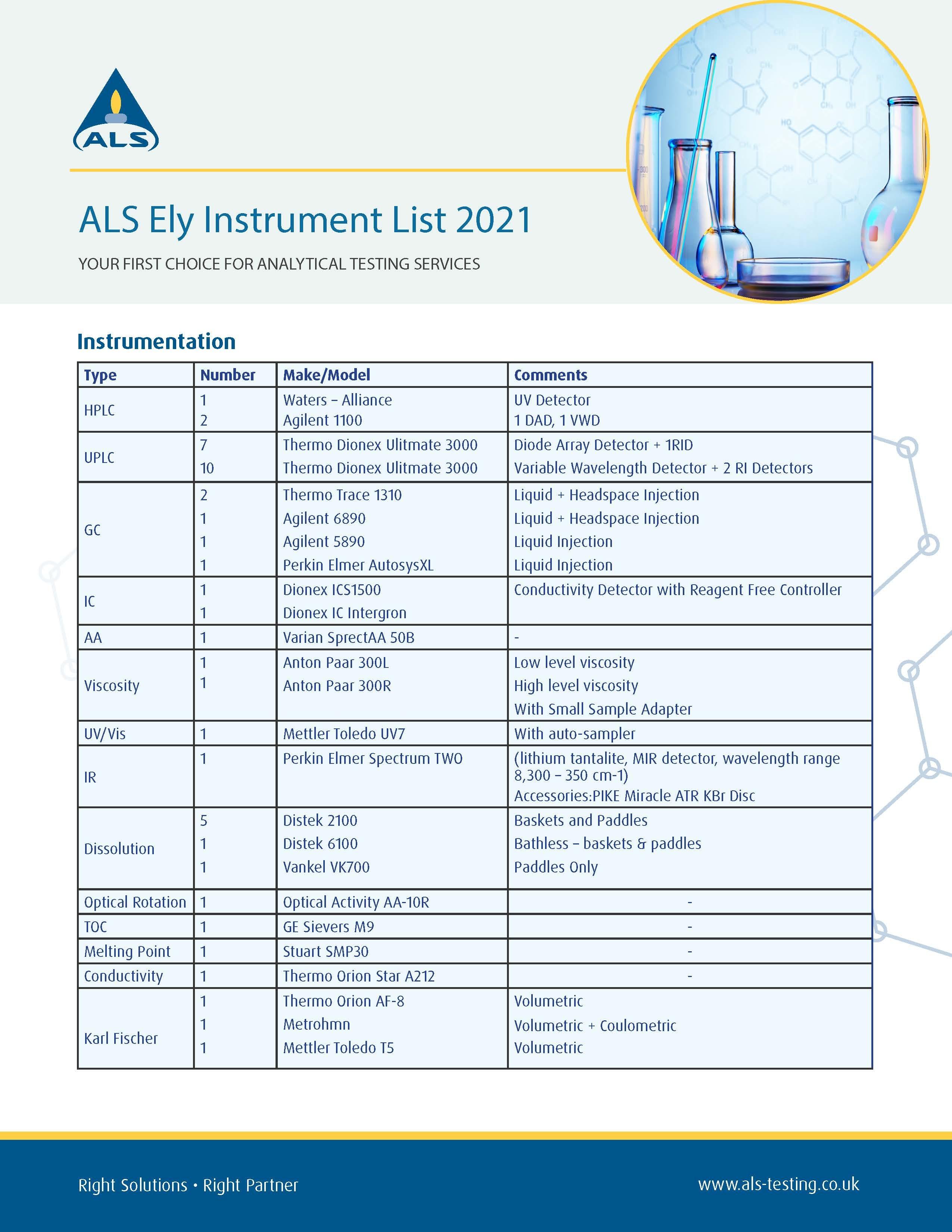 Pharmaceutical Instrument List